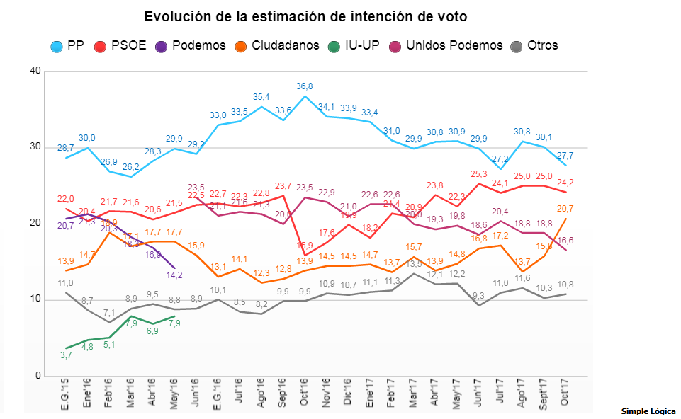 Estaimacion voto simple logica evolucin octubre