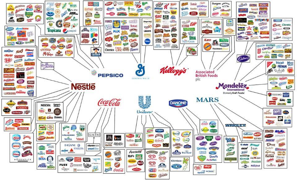 Grafico megacorporaciones