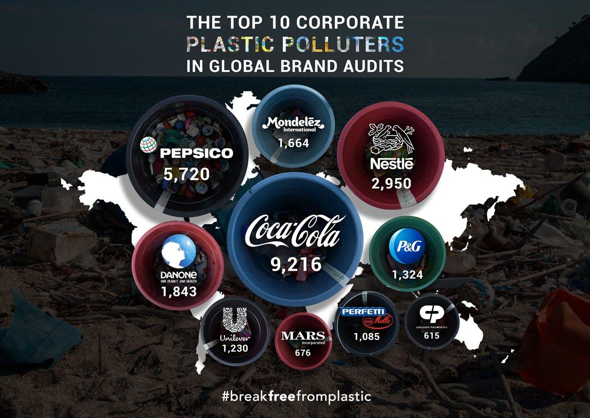 Las empresas que mu00e1s contribuyen a la contaminaciu00f3n por plu00e1sticos
