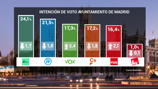 26M.- Vox Supera También A Cs En El Ayuntamiento Y Se Coloca Como Tercera Fuerza Política, Según Un Sondeo De Telemadrid
